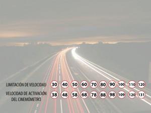 velocidades-radares-infra