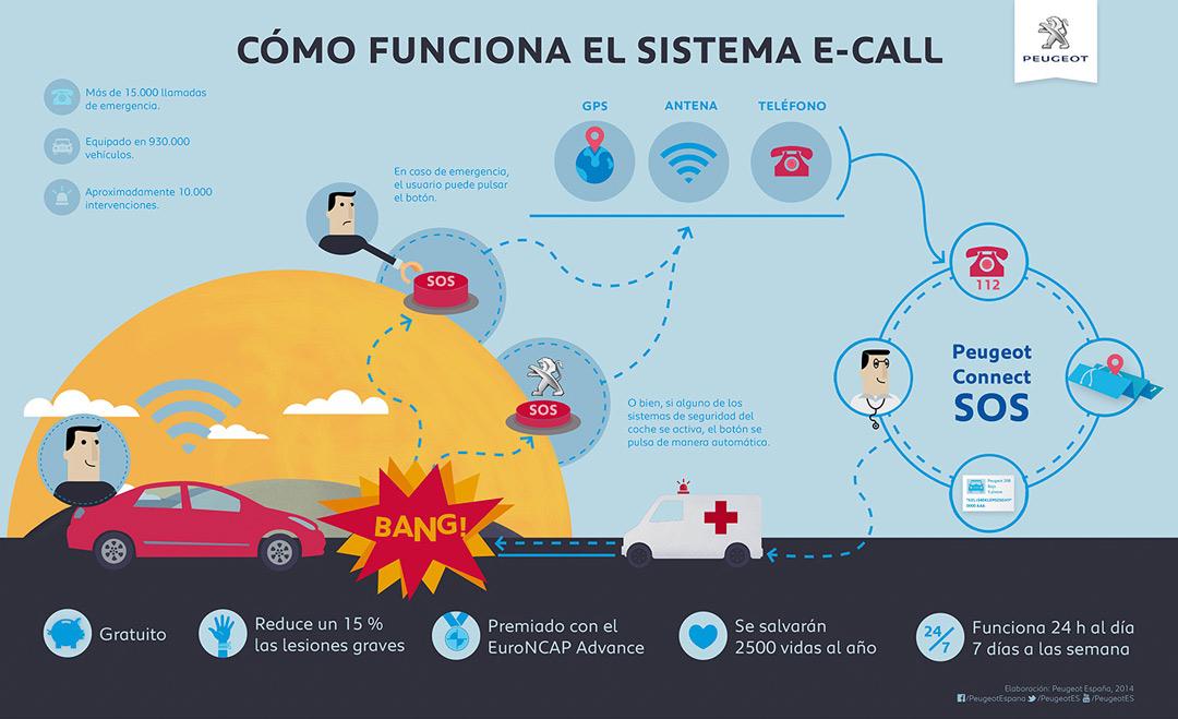 eCall-obligatorio-en-los-coches-a-partir-de-2018-recambios-infra