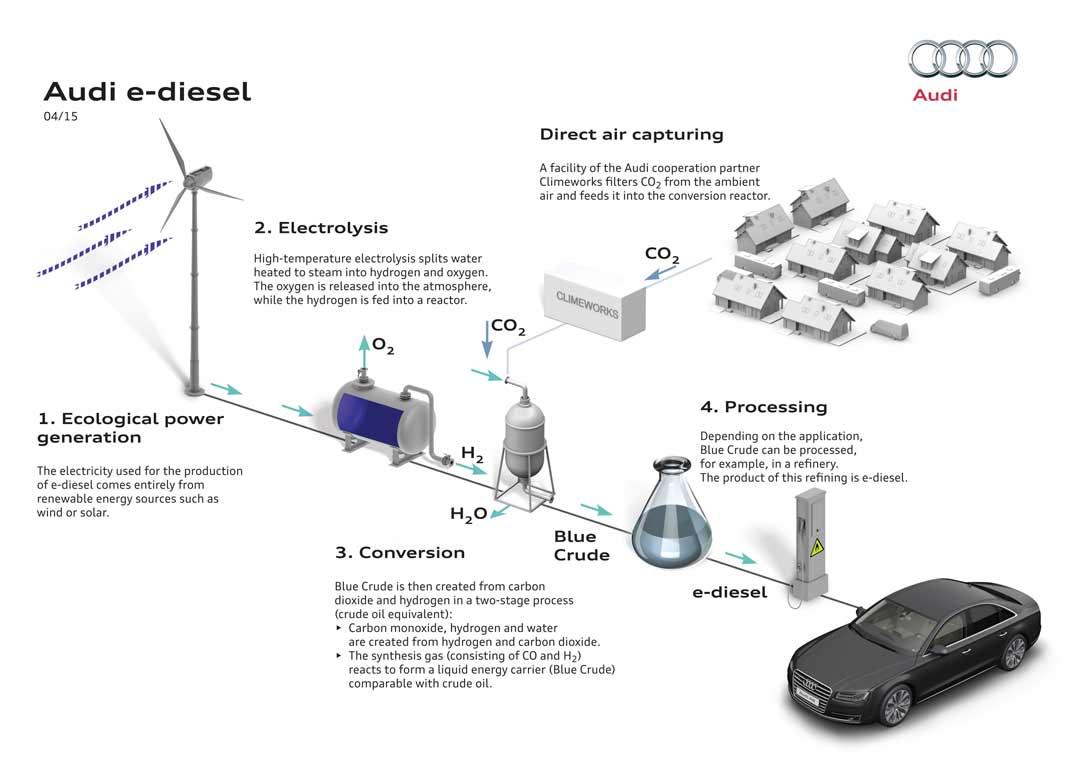 Audi-desarrolla-e-diesel-recambios-infra